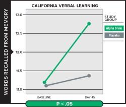 Verbal-Learning-Graph-Alpha-Brain