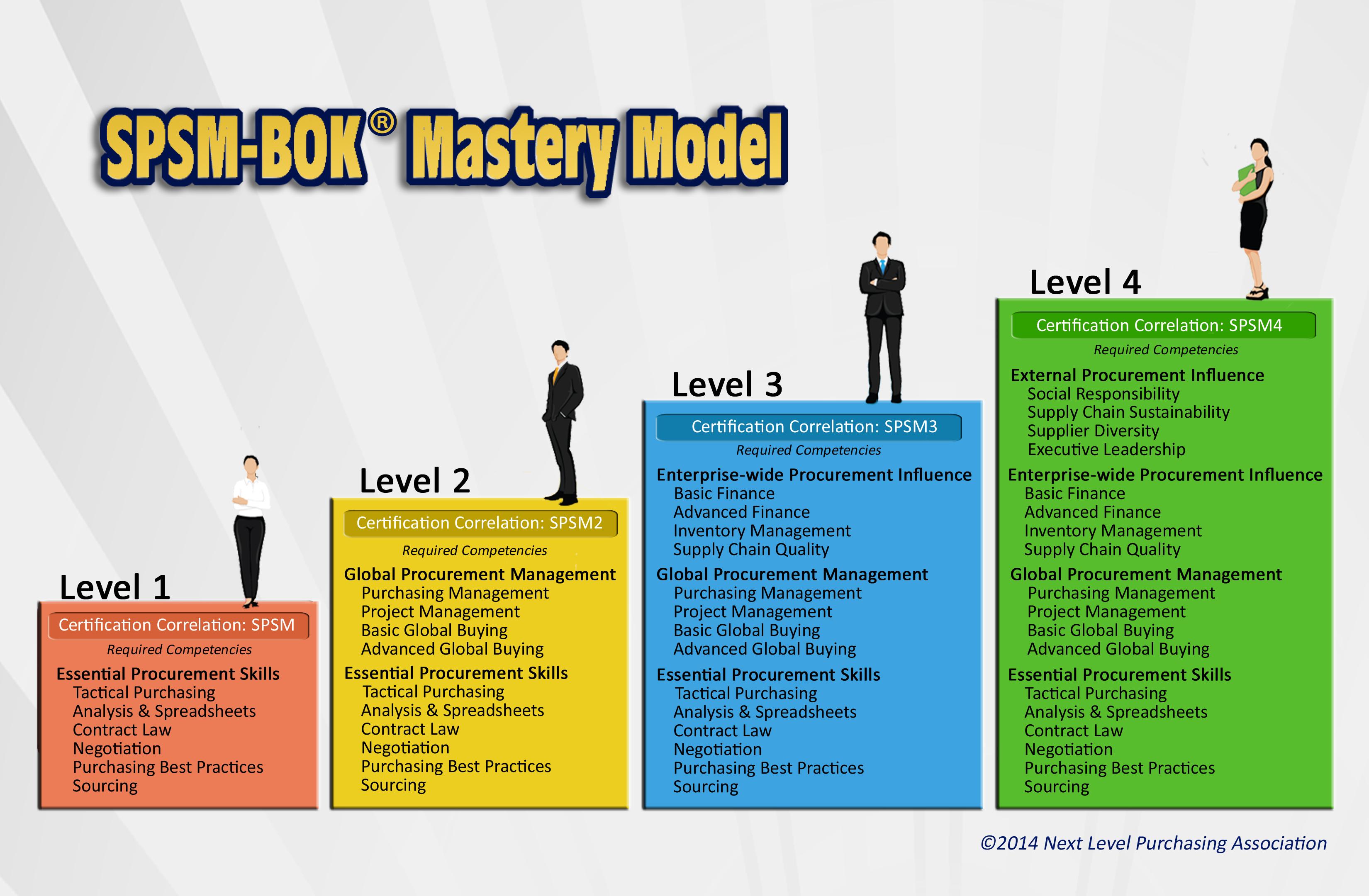 Procurement Certification Programs For Career Advancement