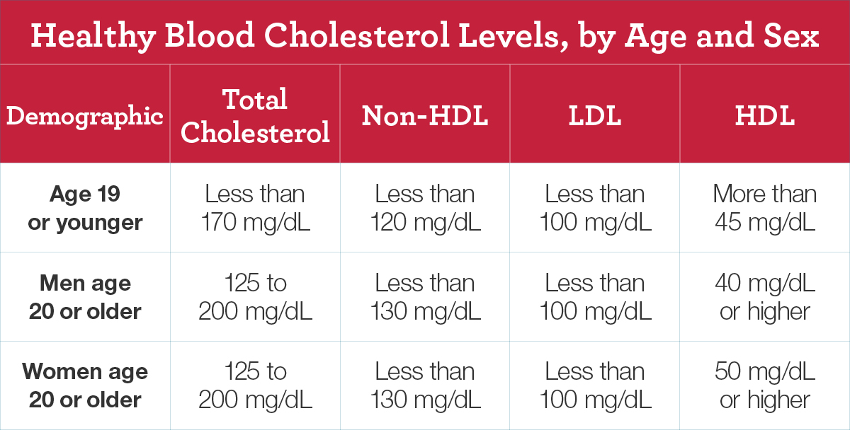 High Blood Cholesterol National Heart, Lung, and Blood Institute - blood pressure chart by age and weight