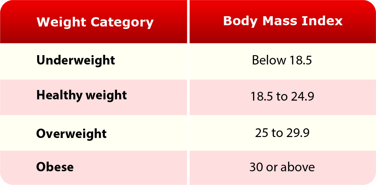 Heart-Healthy Lifestyle Changes National Heart, Lung, and Blood - weight bmi