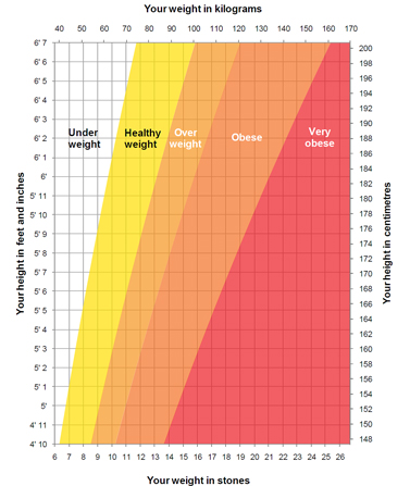 Height\/weight chart - Live Well - NHS Choices - height weight chart