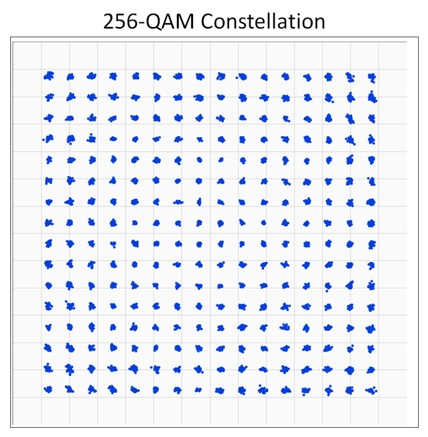 256 QAM Constellation Diagram Communication Systems Pinterest - comparison template word