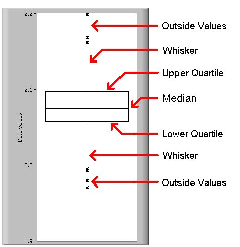 Boxplots and Stem-and-Leaf Displays - National Instruments