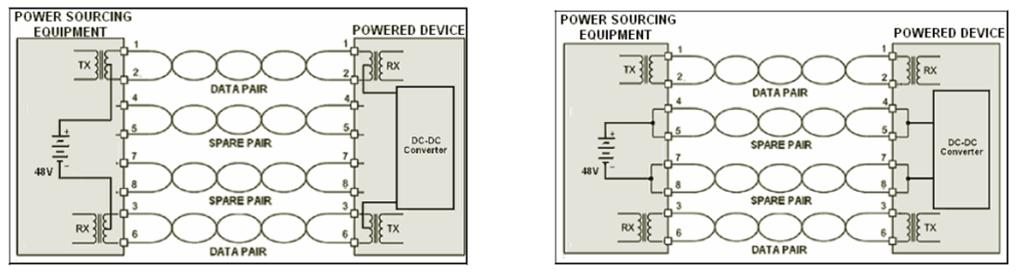 Save Time and Money with Power over Ethernet - National Instruments