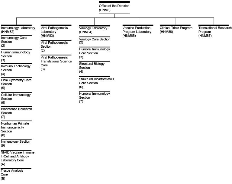 Vaccine Research Center Organizational Chart NIH National