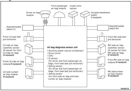 Nissan Altima 2007-2012 Service Manual SRS air bag system