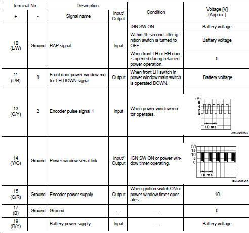 Nissan Altima 2007-2012 Service Manual Power window main switch