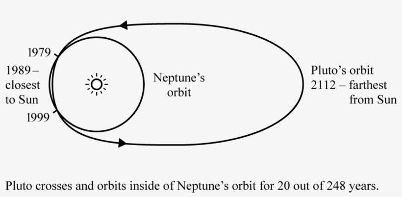 Thus Pluto Orbits Neptune - Diagram Transparent PNG - 1000x482