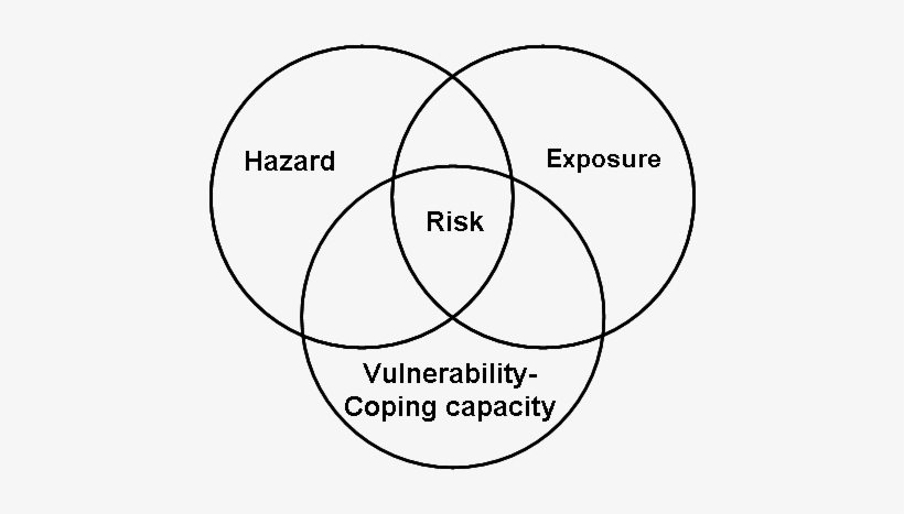 Risk Venn Diagram - Disaster Risk Venn Diagram Transparent PNG