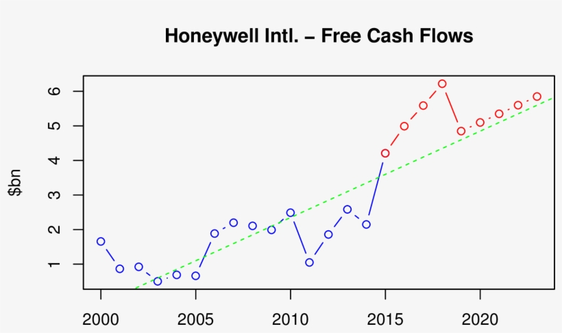 We Discount The Projected Cash Flows And The Company\u0027s - Diagram