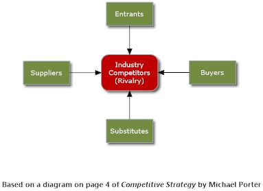 Industry Analysis a la Michael Porter