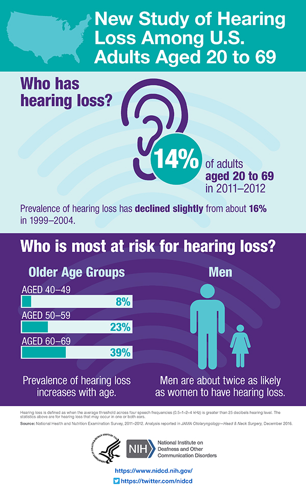 Quick Statistics About Hearing NIDCD
