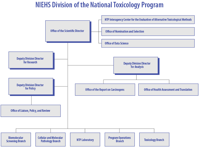 National Toxicology Program (NTP) Division