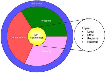 Program Components - health components