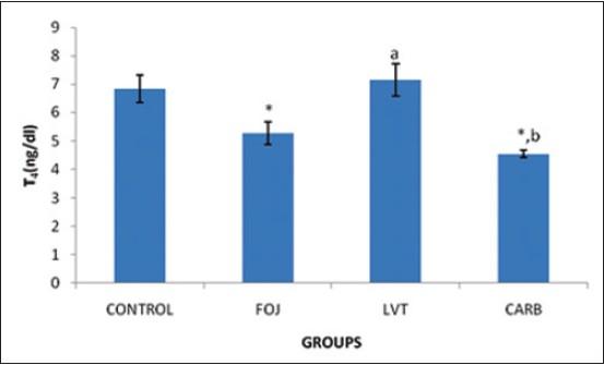 Comparative effect of Citrus sinensis and carbimazole on serum T 4