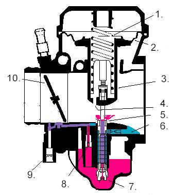 CV Carburetor Modifications