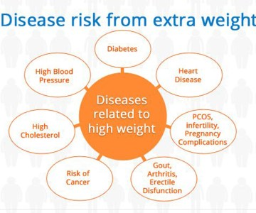 Disease-Risk-From-Extra-Weight