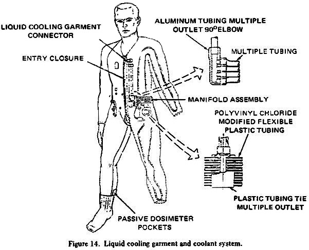 electrical harness spacecraft