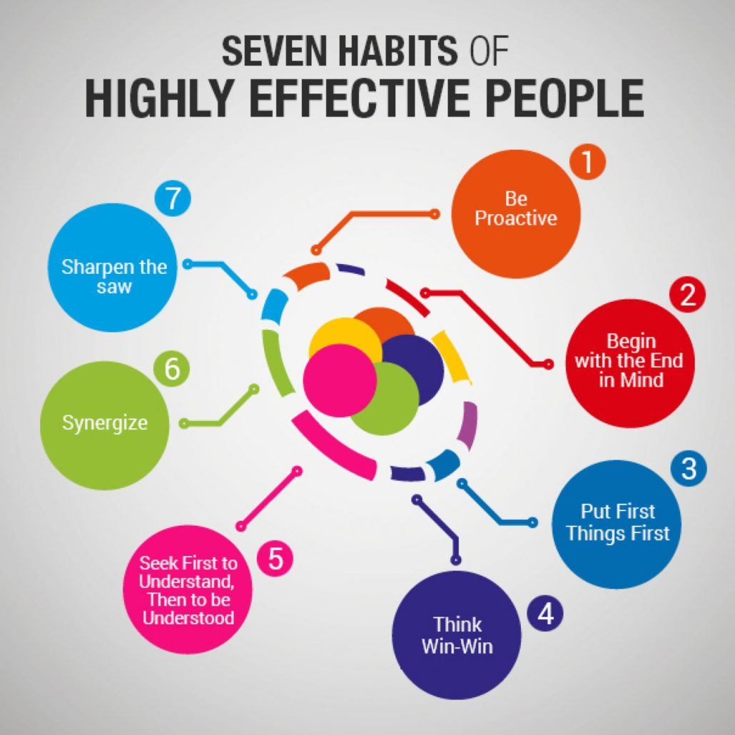 Wallpaper Think Different Quotes The 7 Habits Of Highly Effective People Stephen Covey