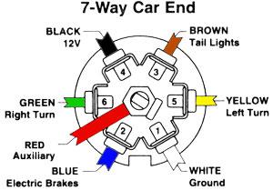 7 pin trailer plug diagram