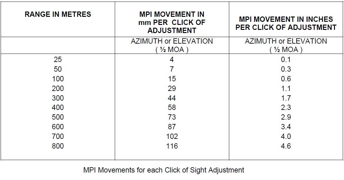 Adjustment Minute Angle Chart