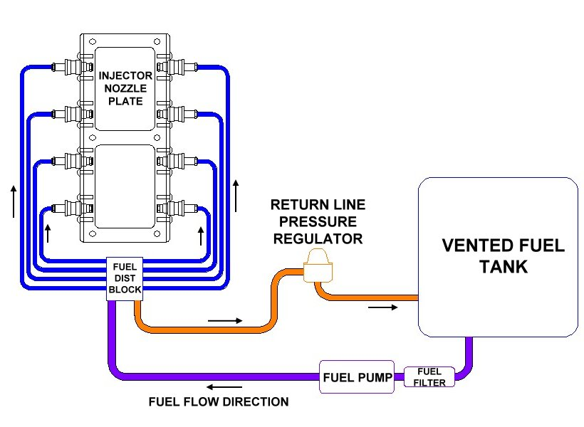 Electronic Fuel Injection Sites