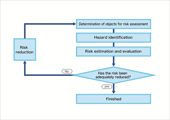Nitto in Southeast Asia Safety in the Workplace Risk Reduction - health safety risk assessment