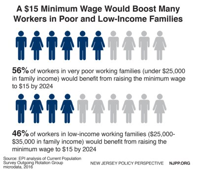 Raising the Minimum Wage to $15 by 2024 Would Boost the Pay of 1.2 Million New Jerseyans | New ...