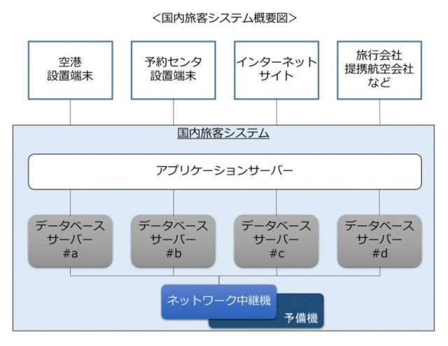 出典:ANA公式発表システム構成図