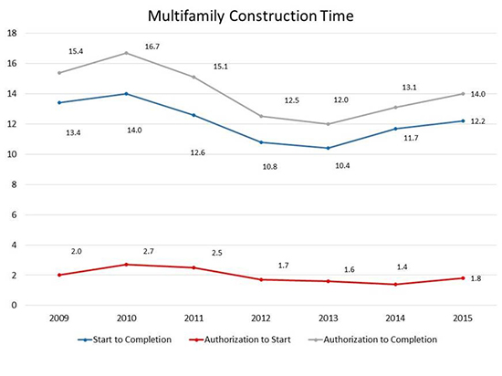 NMHC Multifamily Construction Timelines Grow Longer