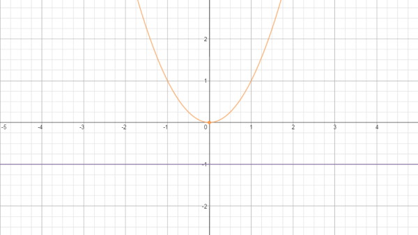 Parabola approaching line