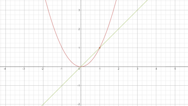 Parabola with wrong tangent line