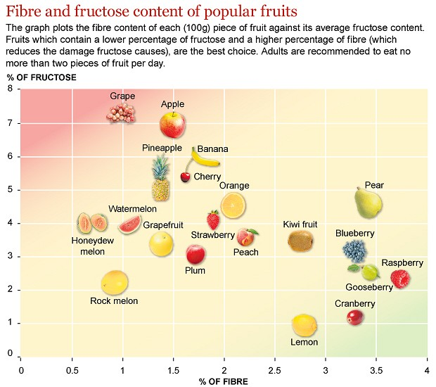 Fruit No Fructose