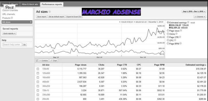 Calcolo RPM o CTR di Google Adsense