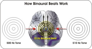 binaural beats Binaural Beats And Their Benefits