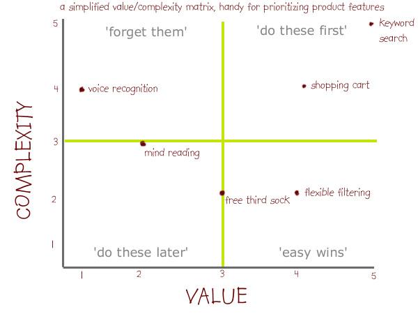 NBS Value-Complexity Matrix - value matrix
