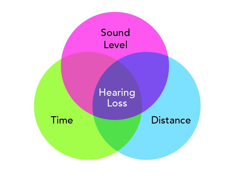 Too Loud Too Long Noisy Planet