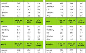 Kantars-latest-report-on-global-smartphone-OS-market-share.jpg