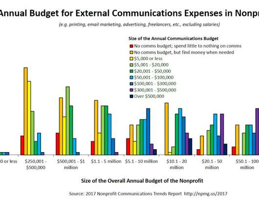 Budget - Nonprofit Marketing Zone - budget non profit