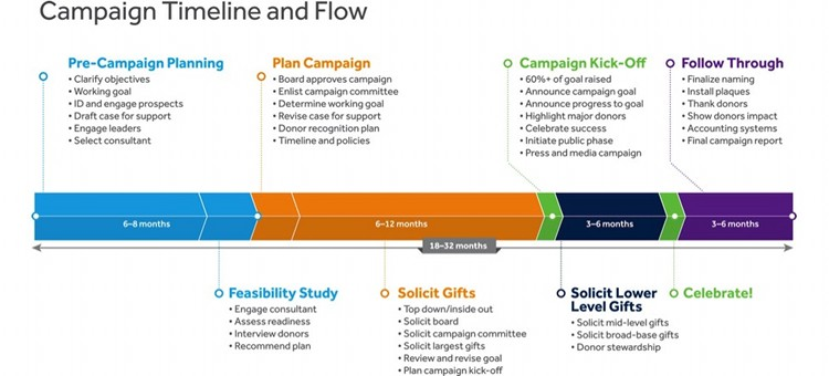 Infographic How to Create a Timeline for Your Next Capital Campaign