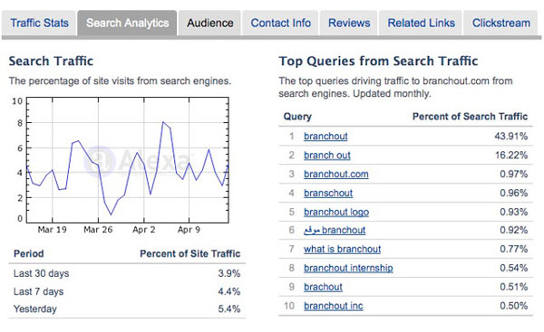 branchout search analysis