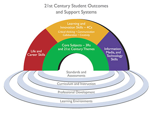 student learning framework