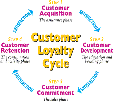 customer loyalty cycle