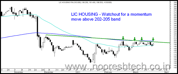 LICHousing thumb Sensex bounces back from trendline. Technical View