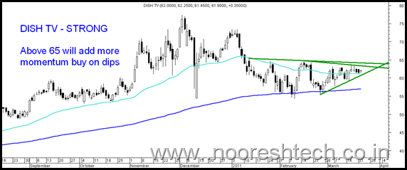 dish23march thumb Sensex bounces back from trendline. Technical View