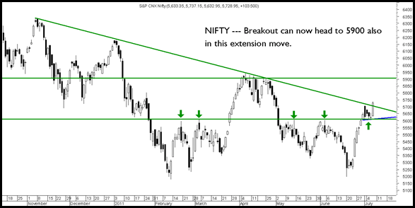 NIFTY082011 thumb Sensex and Nifty breaks out above the trendline. Will it head to 19600/5900. Divis, Siemens, Glaxo, Gulf Oil Corp, Navneet publications