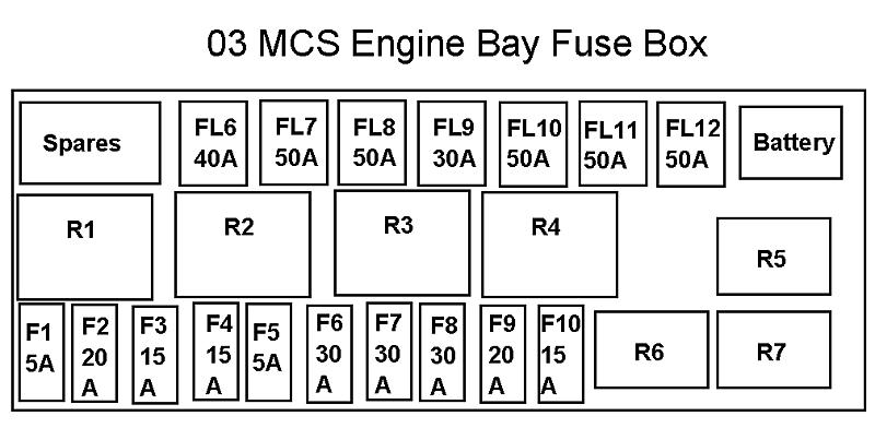 MCS Engine Bay Fuse Box Diagram and wiring - North American Motoring