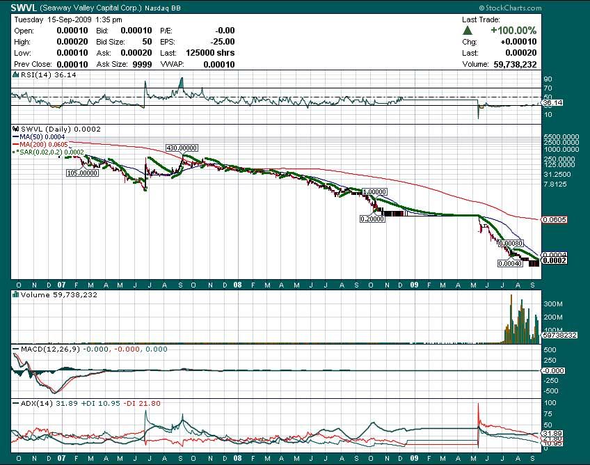 Seaway Valley Capital Corporation Inc (SEVA) Stock Message Board