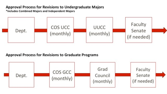 Approval Process for Revisions to Undergraduate Majors