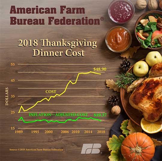 Farm Bureau Survey Thanksgiving Dinner Price Down Slightly This